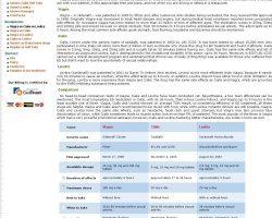 Viagra vs Cialis vs Levitra. Compare Levitra, Viagra and Cialis at ED-MEDIC.com. Viagra versus Cialis.